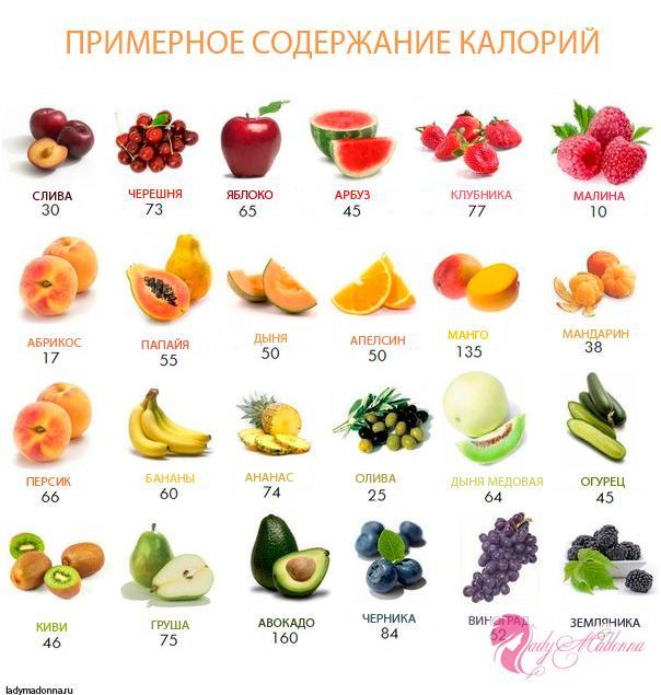таблица калорий всех фруктов