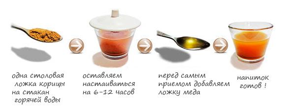 схема, как готовься напиток
