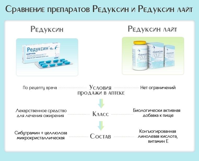 препарат похудения витаклин