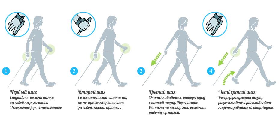 как правильно ходить