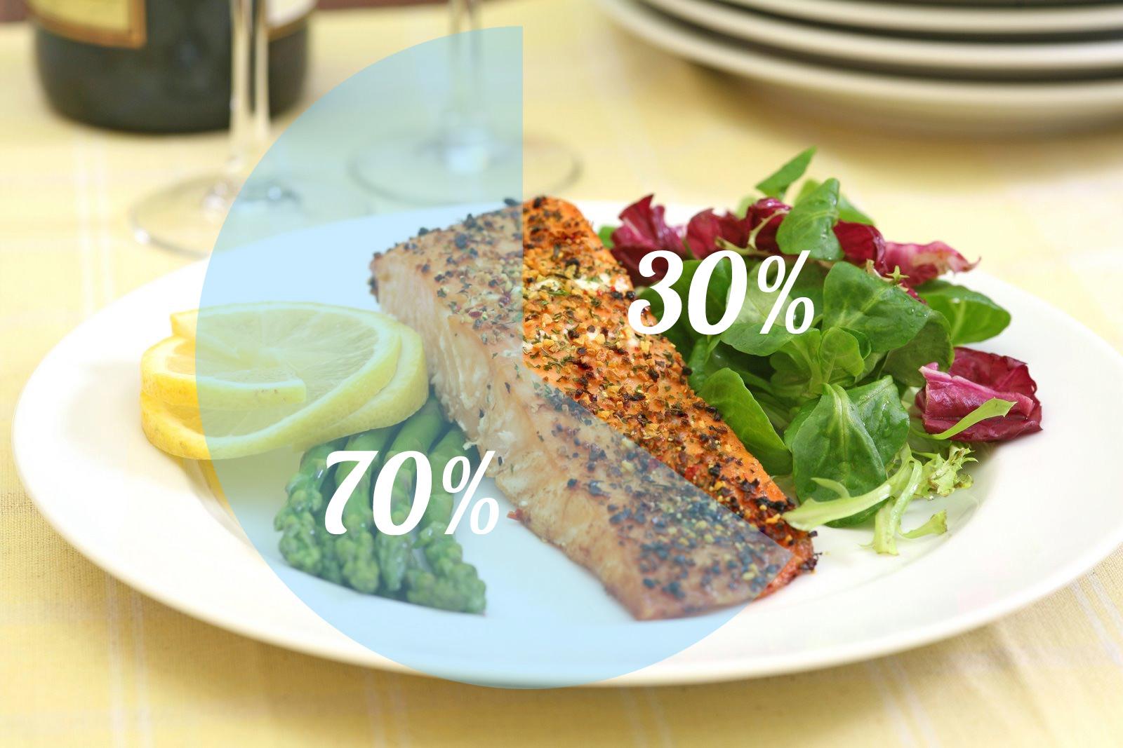 процент сочетания продуктов в диете