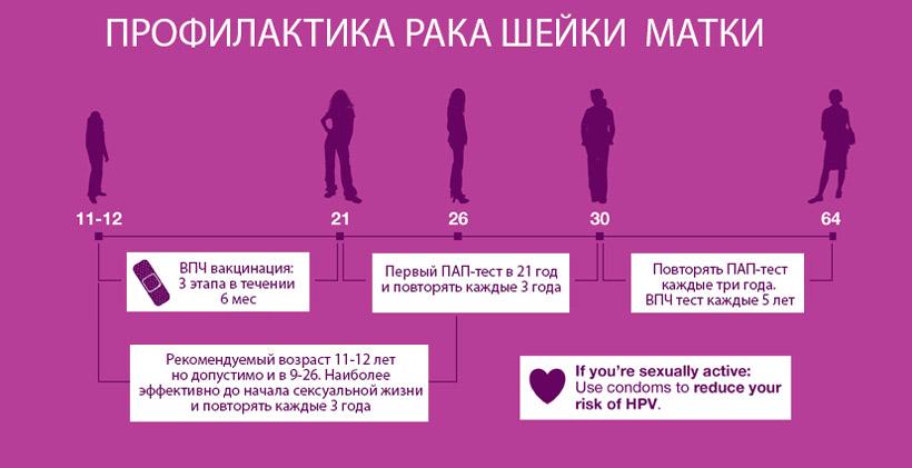 Онкология шейки матки